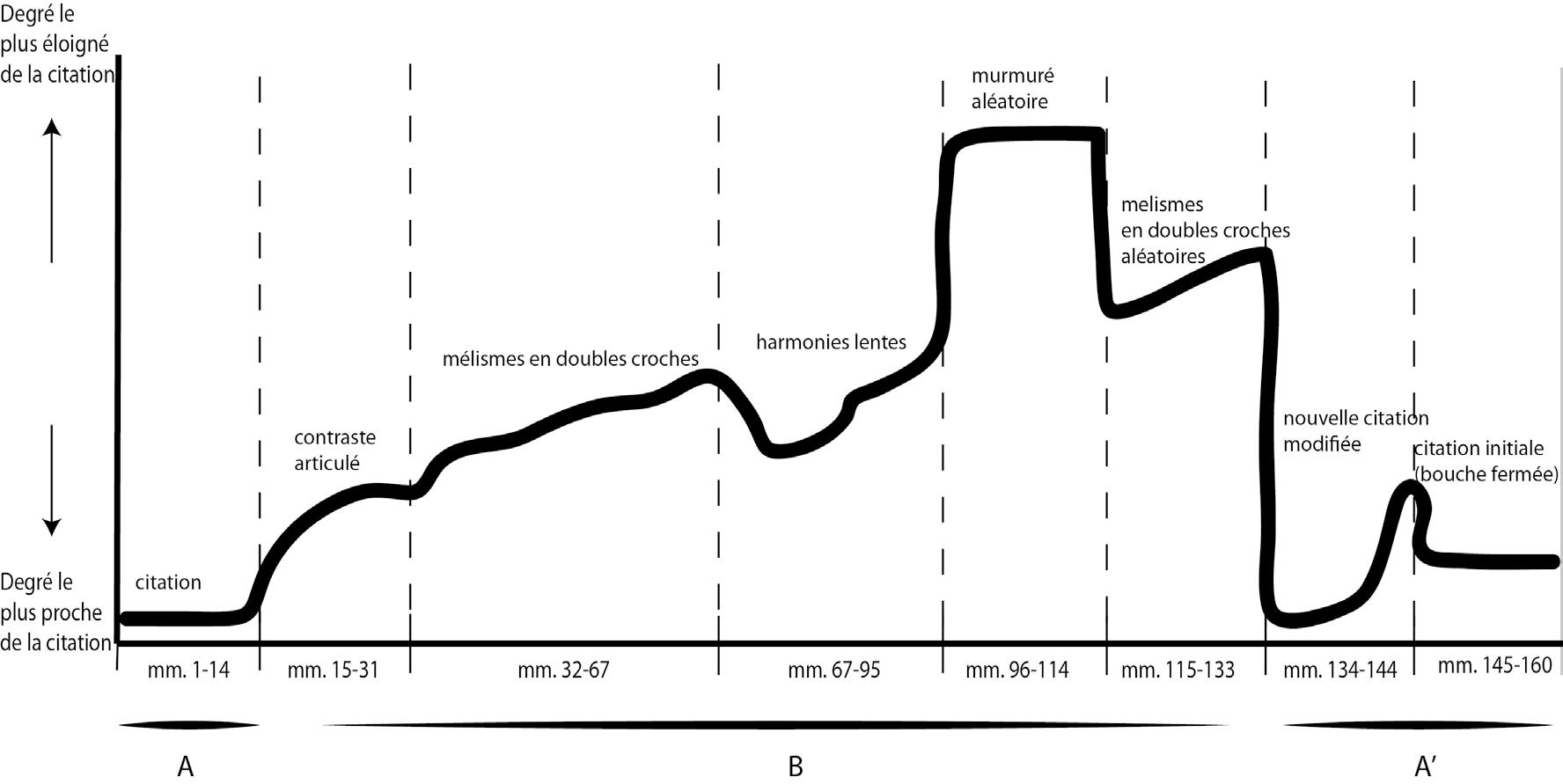 Figure 1: Variations des degrés de conformité avec le matériau historique (Gesualdo) dans <em>Moro Lasso</em> d'Ofer Pelz.